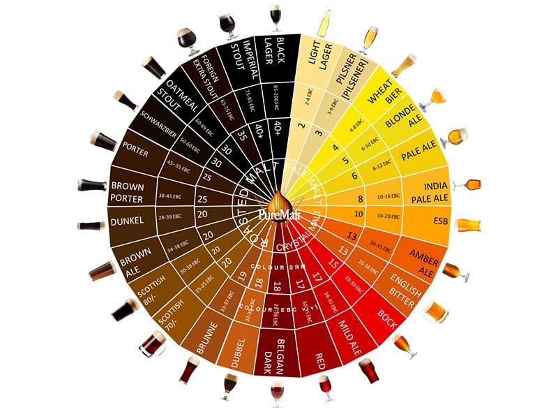 colore-della-birra